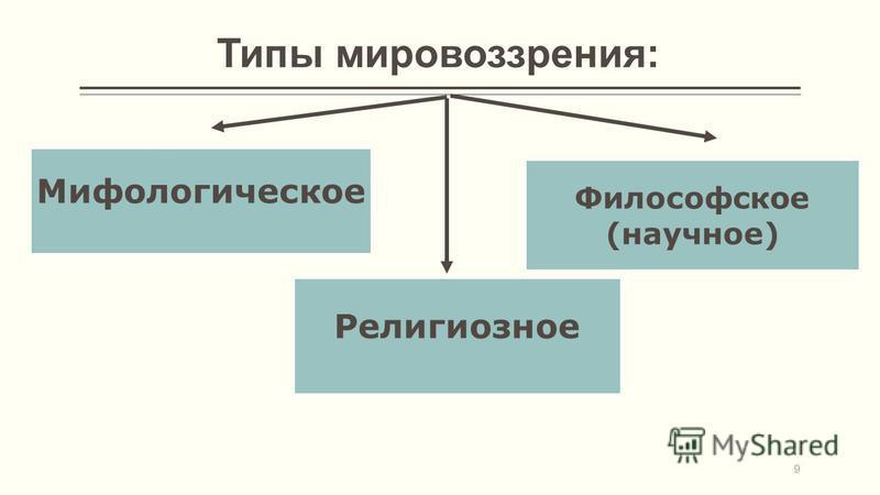 9 Типы мировоззрения: Мифологическое Религиозное Философское (научное)