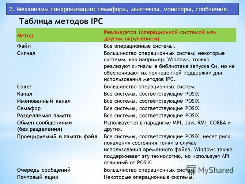 2. Механизмы синхронизации: семафоры, мьютексы, мониторы, сообщения. Таблица методов IPC Метод Реализуется (операционной системой или другим окружением) Файл Все операционные системы. Сигнал Большинство операционных систем; некоторые системы, как нап