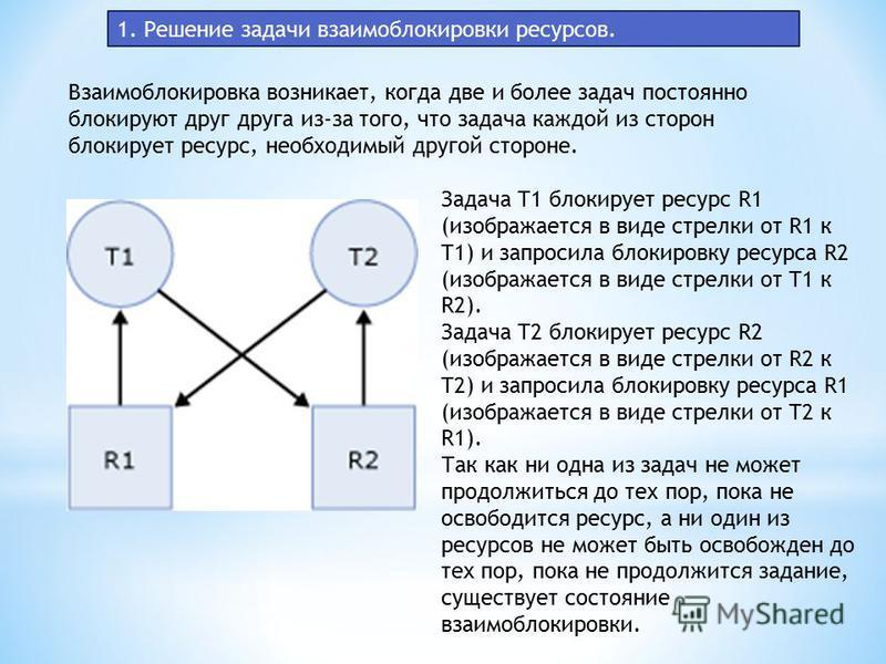 1. Решение задачи взаимоблокировки ресурсов. Взаимоблокировка возникает, когда две и более задач постоянно блокируют друг друга из-за того, что задача каждой из сторон блокирует ресурс, необходимый другой стороне. Задача T1 блокирует ресурс R1 (изобр