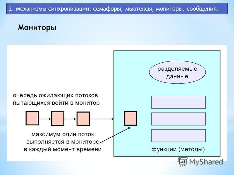 2. Механизмы синхронизации: семафоры, мьютексы, мониторы, сообщения. Мониторы