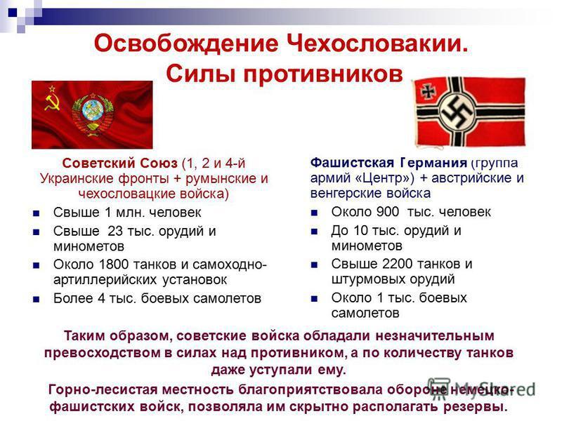 Освобождение Чехословакии. Силы противников Советский Союз (1, 2 и 4-й Украинские фронты + румынские и чехословацкие войска) Свыше 1 млн. человек Свыше 23 тыс. орудий и минометов Около 1800 танков и самоходно- артиллерийских установок Более 4 тыс. бо