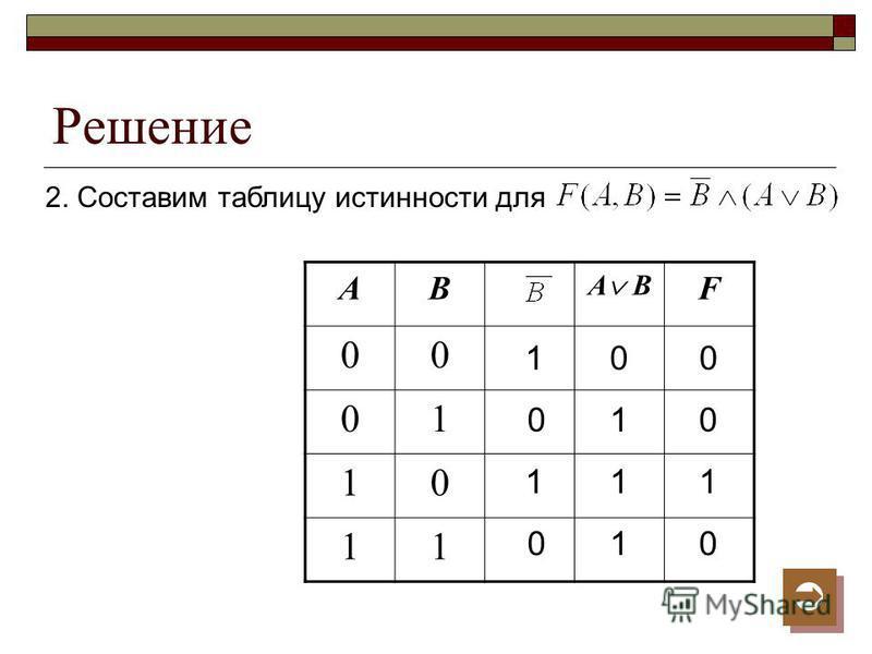 Решение 2. Составим таблицу истинности для АВ А В F 00 01 10 11 1 1 0 0 0 1 1 1 1 0 0 0