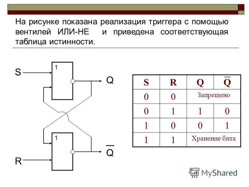 На рисунке показана реализация триггера с помощью вентилей ИЛИ-НЕ и приведена соответствующая таблица истинности. 1 1 S R Q Q SRQQ 00 Запрещено 0110 1001 11 Хранение бита