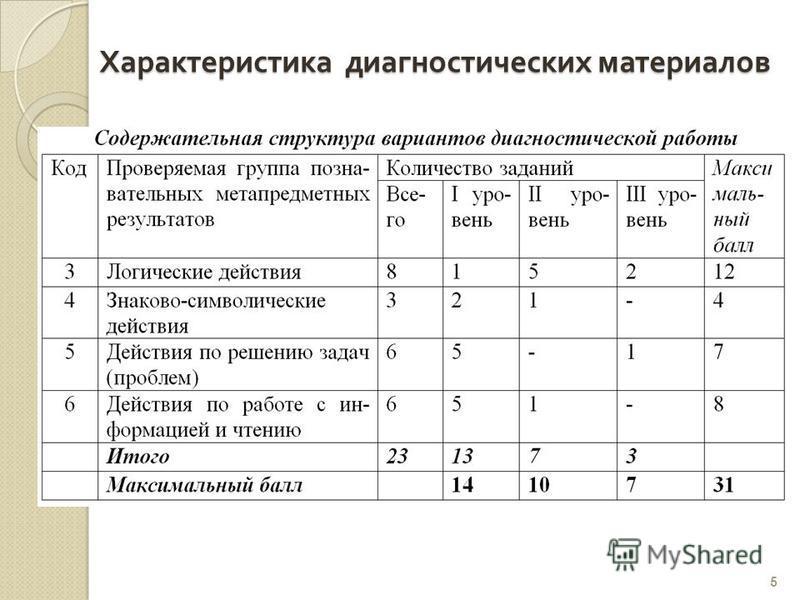 Характеристика диагностических материалов 5