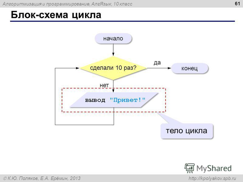 Алгоритмизация и программирование, Алг Язык, 10 класс К.Ю. Поляков, Е.А. Ерёмин, 2013 http://kpolyakov.spb.ru Блок-схема цикла 61 начало конец да нет тело цикла