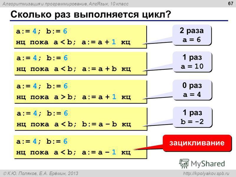Алгоритмизация и программирование, Алг Язык, 10 класс К.Ю. Поляков, Е.А. Ерёмин, 2013 http://kpolyakov.spb.ru Сколько раз выполняется цикл? 67 a:= 4; b:= 6 нц пока a < b; a:= a + 1 кц a:= 4; b:= 6 нц пока a < b; a:= a + 1 кц 2 раза a = 6 2 раза a = 6