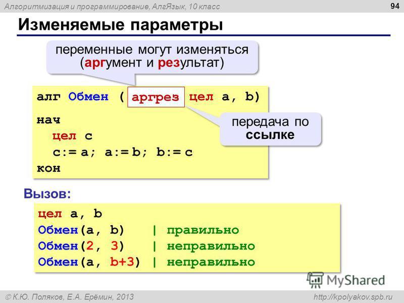 Алгоритмизация и программирование, Алг Язык, 10 класс К.Ю. Поляков, Е.А. Ерёмин, 2013 http://kpolyakov.spb.ru Изменяемые параметры 94 алг Обмен ( цел a, b) нач цел c c:= a; a:= b; b:= c кон алг Обмен ( цел a, b) нач цел c c:= a; a:= b; b:= c кон пере