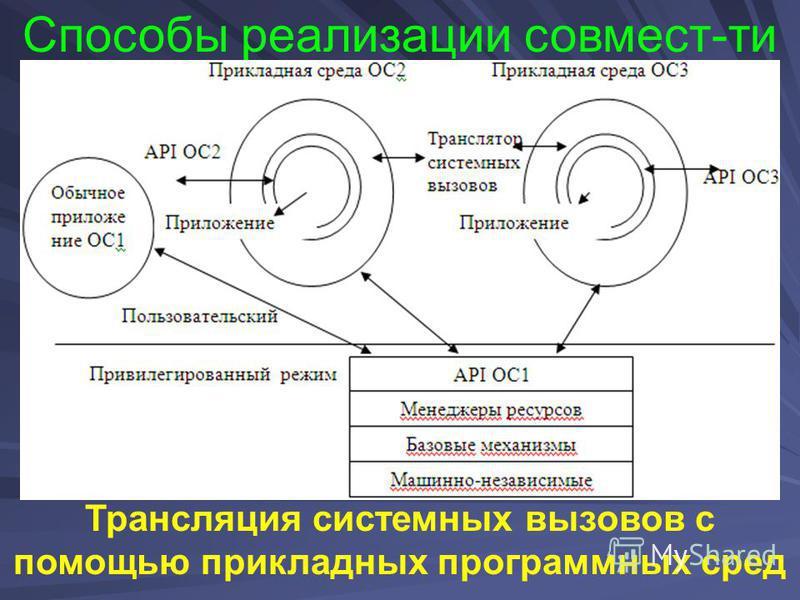 Способы реализации совмест-ти Трансляция системных вызовов с помощью прикладных программных сред