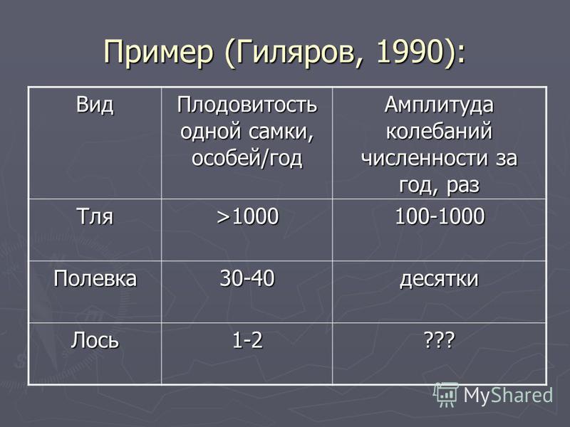 Пример (Гиляров, 1990): Вид Плодовитость одной самки, особей/год Амплитуда колебаний численности за год, раз Тля>1000100-1000 Полевка 30-40 десятки Лось 1-2???