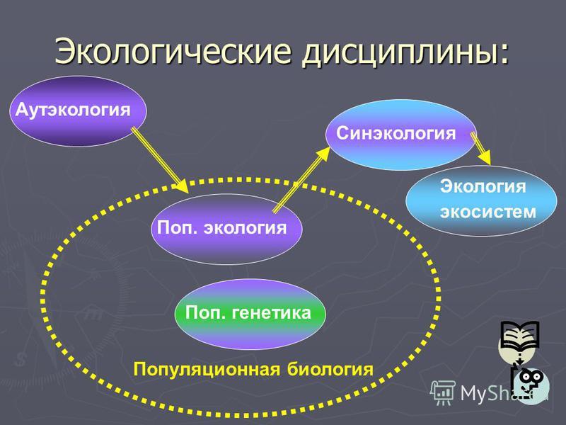 Экологические дисциплины: Аутэкология Поп. экология Синэкология Экология экосистем Популяционная биология Поп. генетика