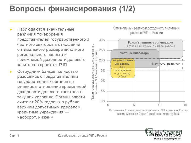 Как обеспечить успех ГЧП в России Стр. 11 Вопросы финансирования (1/2) Наблюдаются значительные различия точек зрения представителей государственного и частного секторов в отношении оптимального размера пилотного регионального проекта и приемлемой до