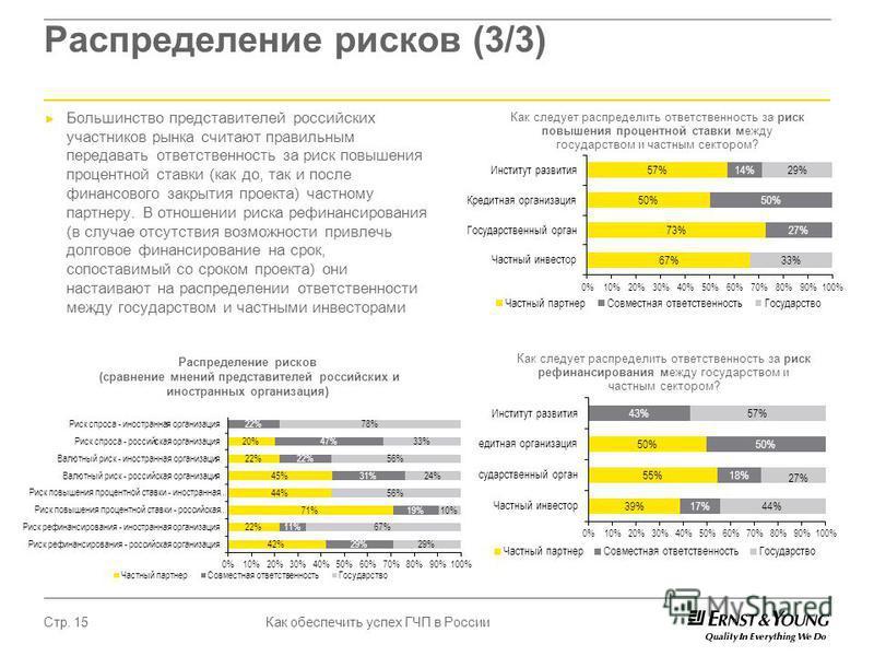 Как обеспечить успех ГЧП в России Стр. 15 Распределение рисков (3/3) Большинство представителей российских участников рынка считают правильным передавать ответственность за риск повышения процентной ставки (как до, так и после финансового закрытия пр