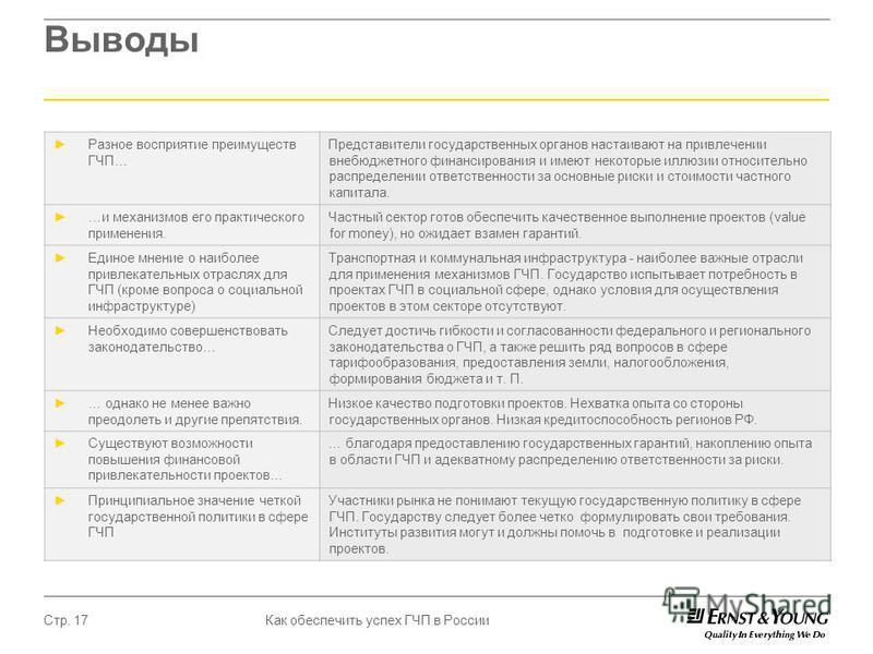 Как обеспечить успех ГЧП в России Стр. 17 Выводы Разное восприятие преимуществ ГЧП… Представители государственных органов настаивают на привлечении внебюджетного финансирования и имеют некоторые иллюзии относительно распределении ответственности за о