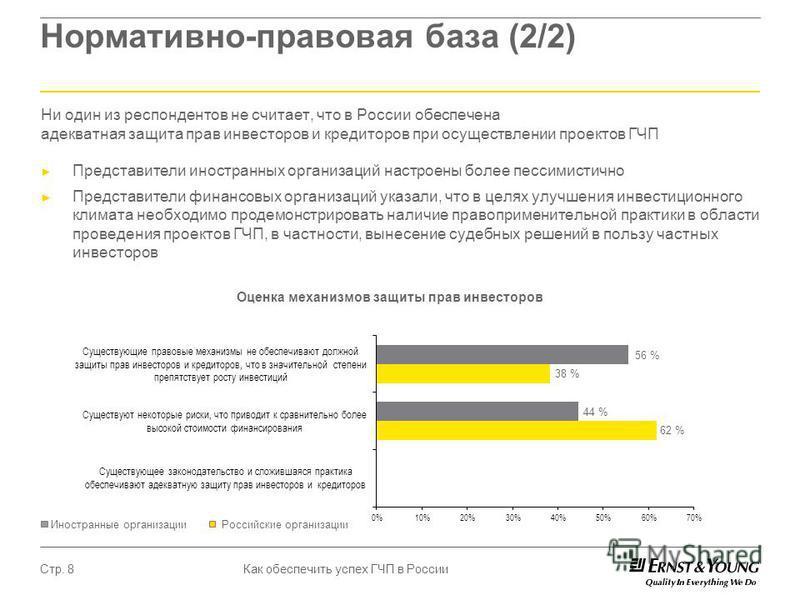 Как обеспечить успех ГЧП в России Стр. 8 Нормативно-правовая база (2/2) Ни один из респондентов не считает, что в России обеспечена адекватная защита прав инвесторов и кредиторов при осуществлении проектов ГЧП Представители иностранных организаций на