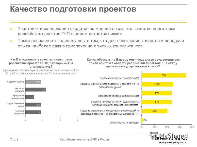 Как обеспечить успех ГЧП в России Стр. 9 Качество подготовки проектов Участники исследования сходятся во мнении о том, что качество подготовки российских проектов ГЧП в целом остается низким Также респонденты единодушны в том, что для повышения качес