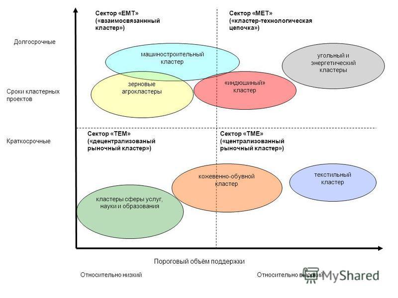Сроки кластерных проектов Долгосрочные Краткосрочные Относительно низкий Относительно высокий Сектор «ЕМТ» («взаимосвязанный кластер») Сектор «МЕТ» («кластер-технологическая цепочка») Сектор «ТЕМ» («децентрализованный рыночный кластер») Сектор «ТМЕ»