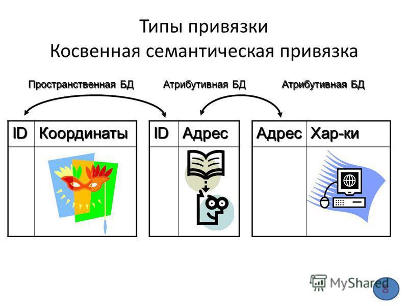 Типы привязки Косвенная семантическая привязка IDКоординатыIDАдрес Пространственная БД Атрибутивная БД Адрес Хар-ки 8