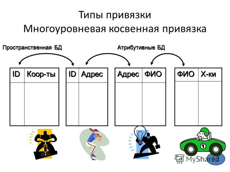 Типы привязки Многоуровневая косвенная привязка IDКоор-тыIDАдрес Пространственная БД Атрибутивные БД АдресФИОФИОХ-ки 12