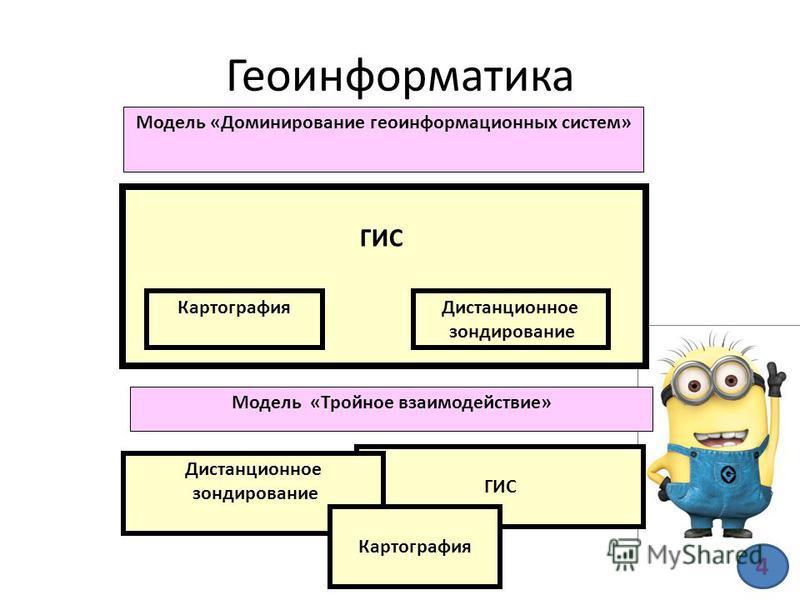 Геоинформатика Модель «Доминирование геоинформационных систем» Дистанционное зондирование Картография ГИС Модель «Тройное взаимодействие» ГИС Дистанционное зондирование Картография 4