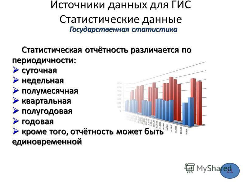 Источники данных для ГИС Статистические данные Статистическая отчётность различается по периодичности: суточная суточная недельная недельная полумесячная полумесячная квартальная квартальная полугодовая полугодовая годовая годовая кроме того, отчётно