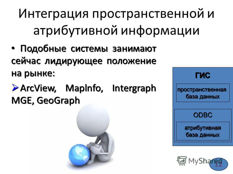 Интеграция пространственной и атрибутивной информации Подобные системы занимают сейчас лидирующее положение на рынке: Подобные системы занимают сейчас лидирующее положение на рынке: ArcView, Maplnfo, Intergraph MGE, GeoGraph ArcView, Maplnfo, Intergr