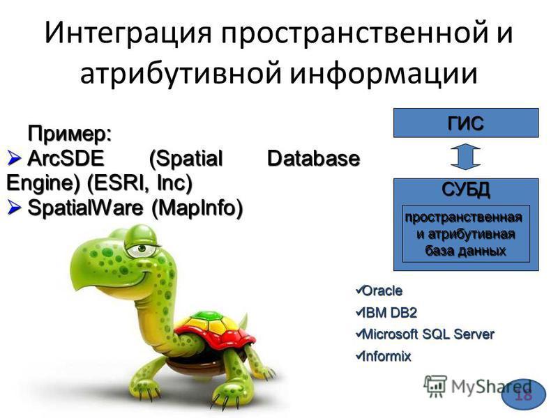 Интеграция пространственной и атрибутивной информации Пример: ArcSDE (Spatial Database Engine) (ESRI, Inc) ArcSDE (Spatial Database Engine) (ESRI, Inc) SpatialWare (MapInfo) SpatialWare (MapInfo) Oracle Oracle IBM DB2 IBM DB2 Microsoft SQL Server Mic