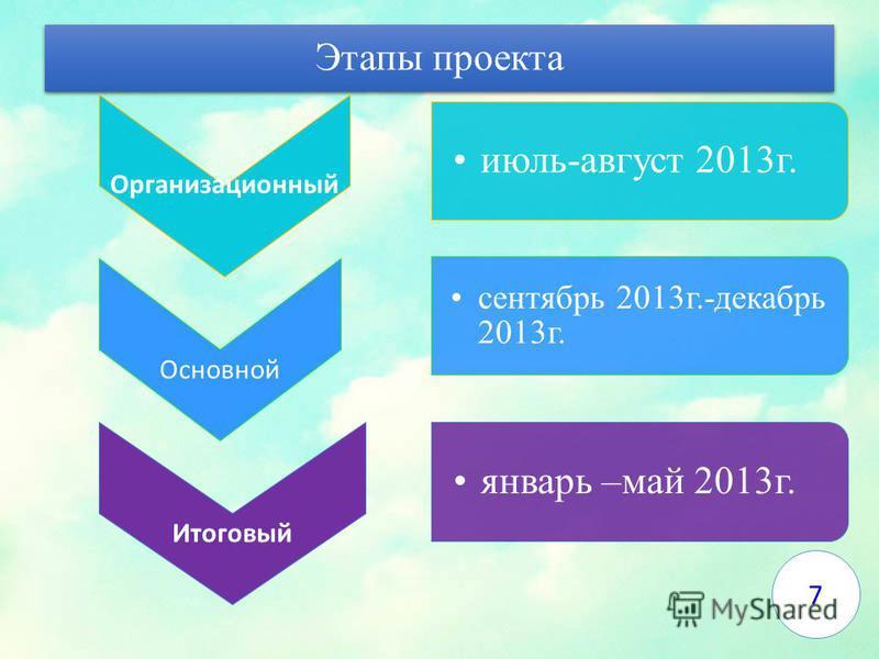 Этапы проекта Организационный июль-август 2013 г. Основной сентябрь 2013 г.-декабрь 2013 г. Итоговый январь –май 2013 г. 7