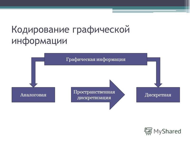 Кодирование графической информации Графическая информация Аналоговая Дискретная Пространственная дискретизация