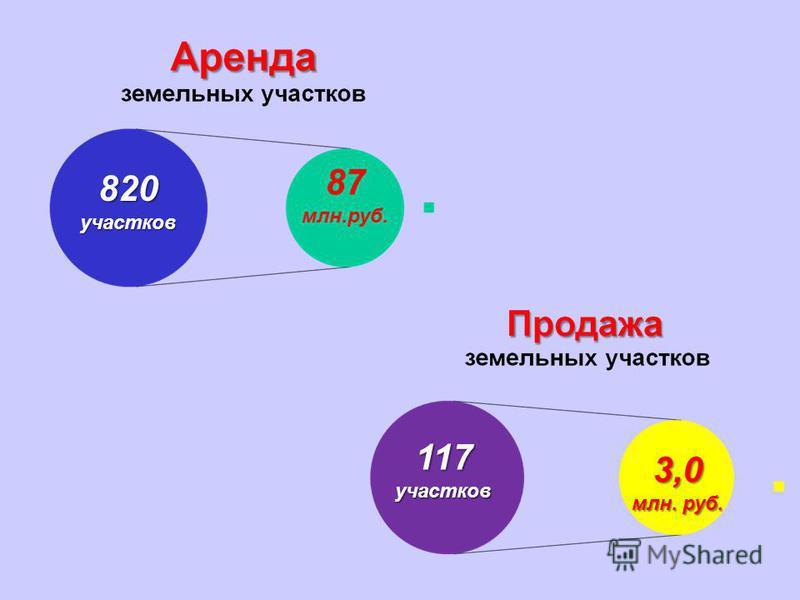 820 участков 87 млн.руб. 117 участков 3,0