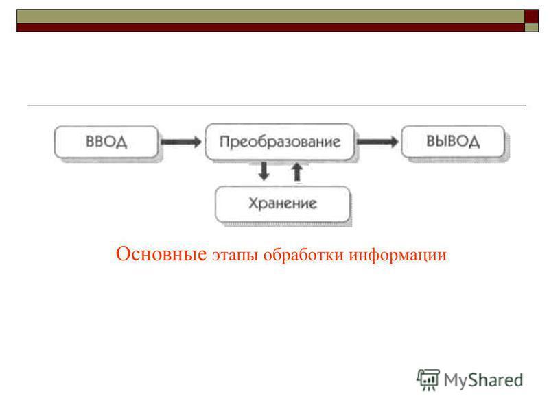 Основные этапы обработки информации