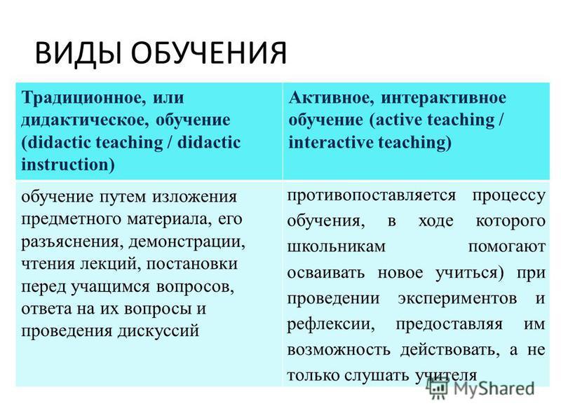 ВИДЫ ОБУЧЕНИЯ Традиционное, или дидактическое, обучение (didactic teaching / didactic instruction) Активное, интерактивное обучение (active teaching / interactive teaching) обучение путем изложения предметного материала, его разъяснения, демонстрации