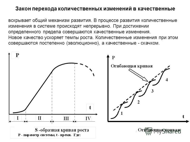 Закон перехода количественных изменений в качественные вскрывает общий механизм развития. В процессе развития количественные изменения в системе происходят непрерывно. При достижении определенного предела совершаются качественные изменения. Новое кач