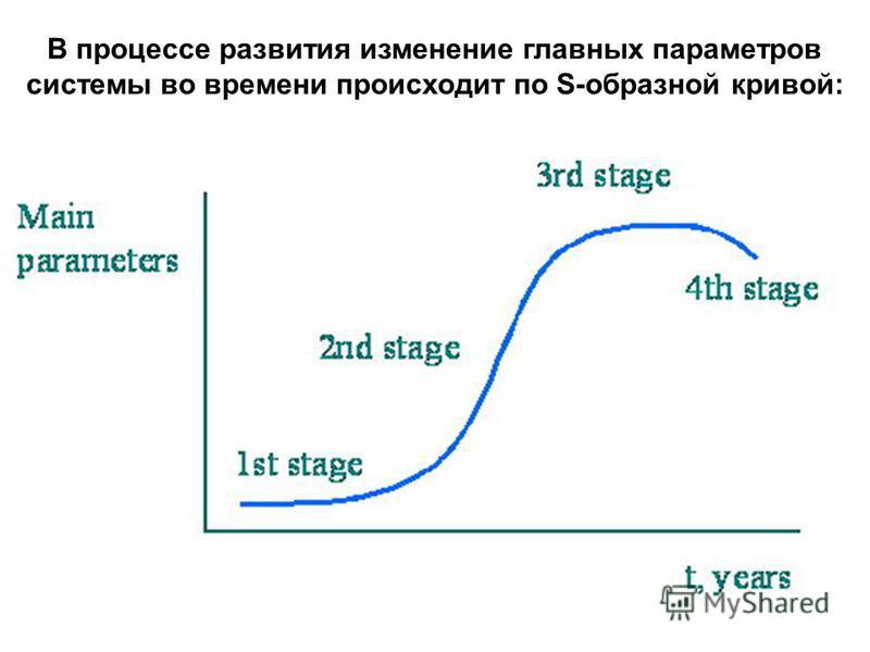 В процессе развития изменение главных параметров системы во времени происходит по S-образной кривой: