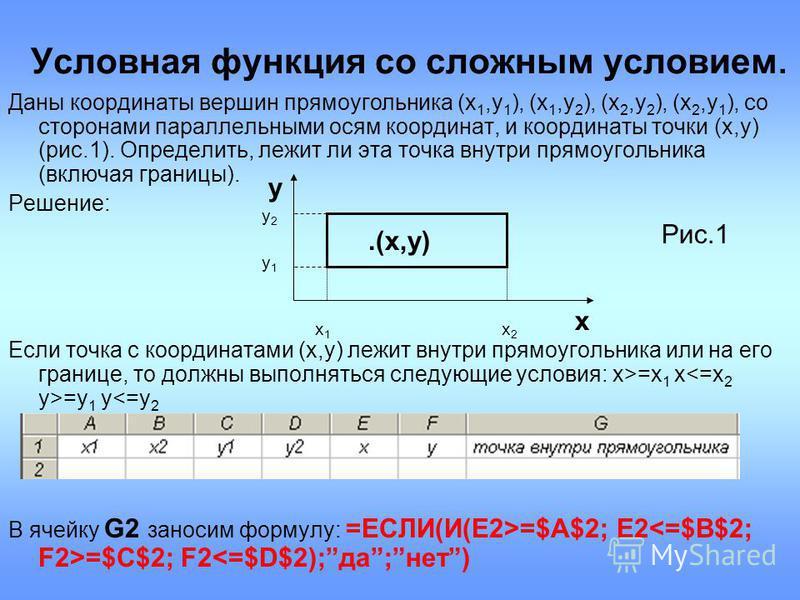 Условная функция со сложным условием. Даны координаты вершин прямоугольника (x 1,y 1 ), (x 1,y 2 ), (x 2,y 2 ), (x 2,y 1 ), со сторонами параллельными осям координат, и координаты точки (x,y) (рис.1). Определить, лежит ли эта точка внутри прямоугольн