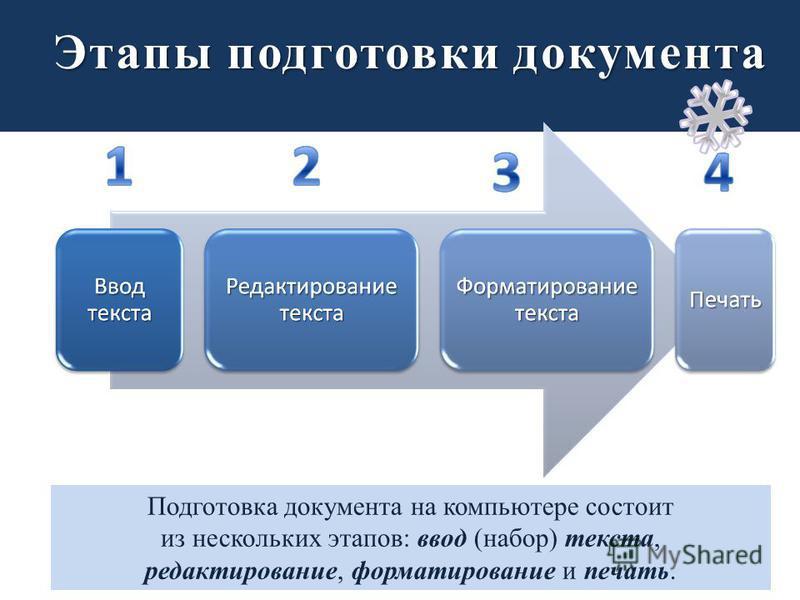 Этапы подготовки документа Подготовка документа на компьютере состоит из нескольких этапов: ввод (набор) текста, редактирование, форматирование и печать.