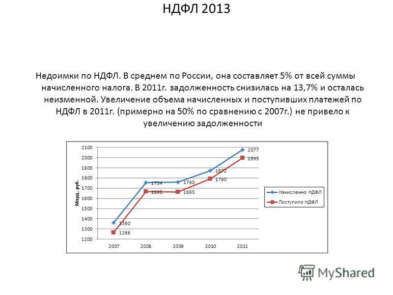 Недоимки по НДФЛ. В среднем по России, она составляет 5% от всей суммы начисленного налога. В 2011 г. задолженность снизилась на 13,7% и осталась неизменной. Увеличение объема начисленных и поступивших платежей по НДФЛ в 2011 г. (примерно на 50% по с