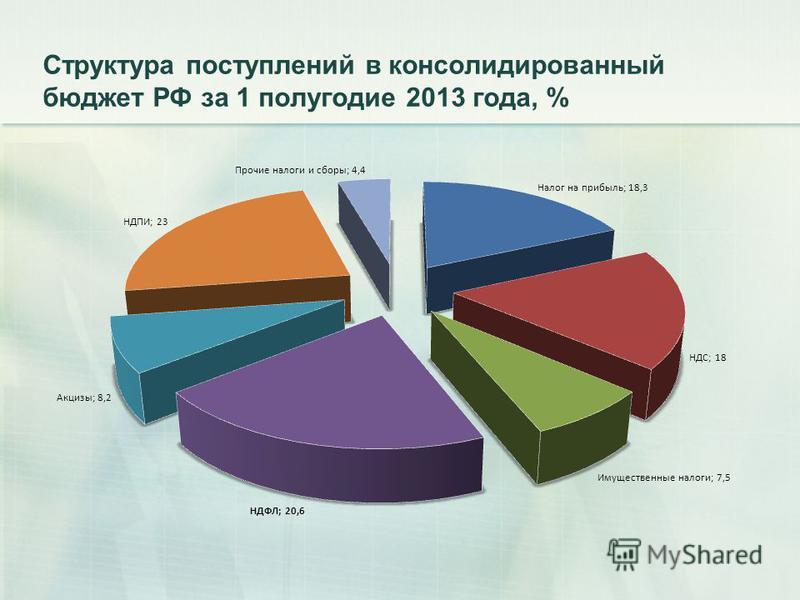 Структура поступлений в консолидированный бюджет РФ за 1 полугодие 2013 года, %