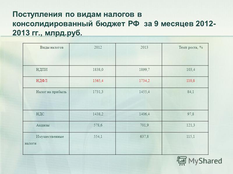 Поступления по видам налогов в консолидированный бюджет РФ за 9 месяцев 2012- 2013 гг., млрд.руб. Виды налогов 20122013Темп роста, % НДПИ1838,01899,7103,4 НДФЛ1565,41734,2110,8 Налог на прибыль 1731,31455,484,1 НДС1438,21406,497,8 Акцизы 578,6701,912