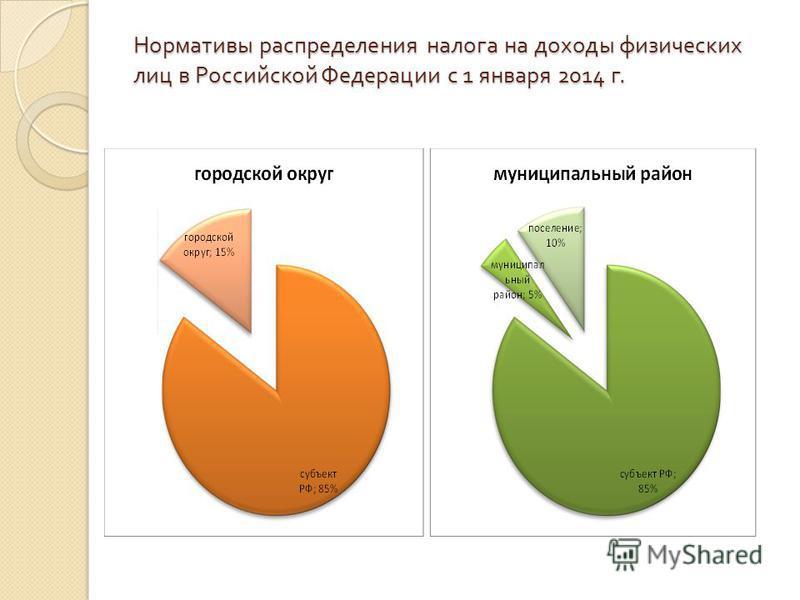 Нормативы распределения налога на доходы физических лиц в Российской Федерации с 1 января 2014 г.