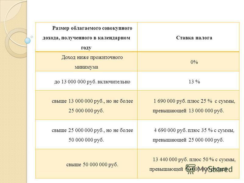 Размер облагаемого совокупного дохода, полученного в календарном году Ставка налога Доход ниже прожиточного минимума 0% до 13 000 000 руб. включительно 13 % свыше 13 000 000 руб., но не более 25 000 000 руб. 1 690 000 руб. плюс 25 % с суммы, превышаю