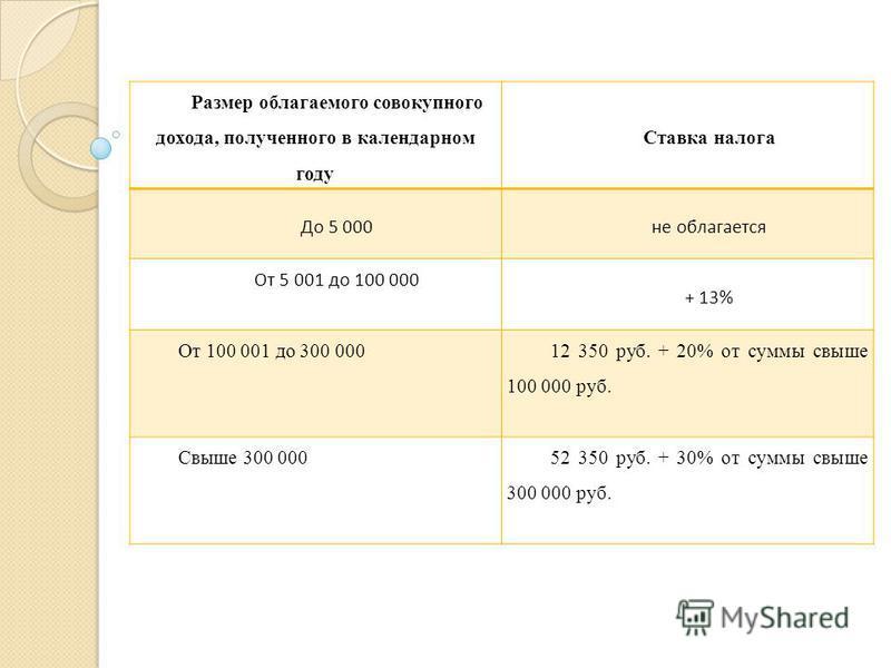 Размер облагаемого совокупного дохода, полученного в календарном году Ставка налога До 5 000 не облагается От 5 001 до 100 000 + 13% От 100 001 до 300 000 12 350 руб. + 20% от суммы свыше 100 000 руб. Свыше 300 00052 350 руб. + 30% от суммы свыше 300