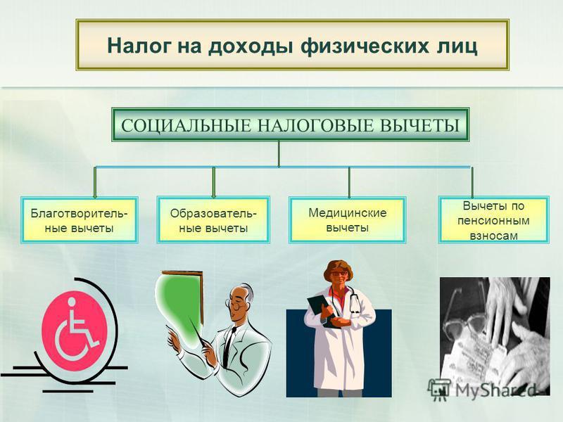 Налог на доходы физических лиц СОЦИАЛЬНЫЕ НАЛОГОВЫЕ ВЫЧЕТЫ Благотворитель- ные вычеты Образователь- ные вычеты Вычеты по пенсионным взносам Медицинские вычеты