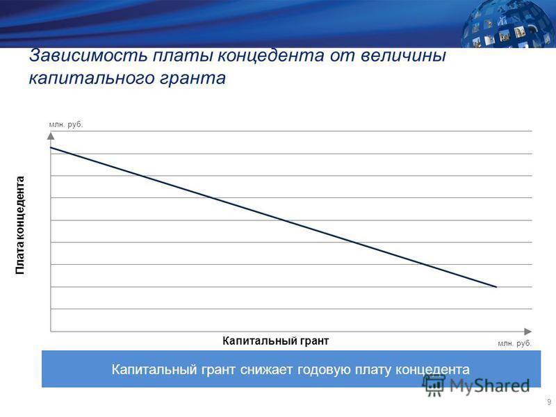 9 Зависимость платы концедента от величины капитального гранта Плата концедента Капитальный грант Капитальный грант снижает годовую плату концедента млн. руб.