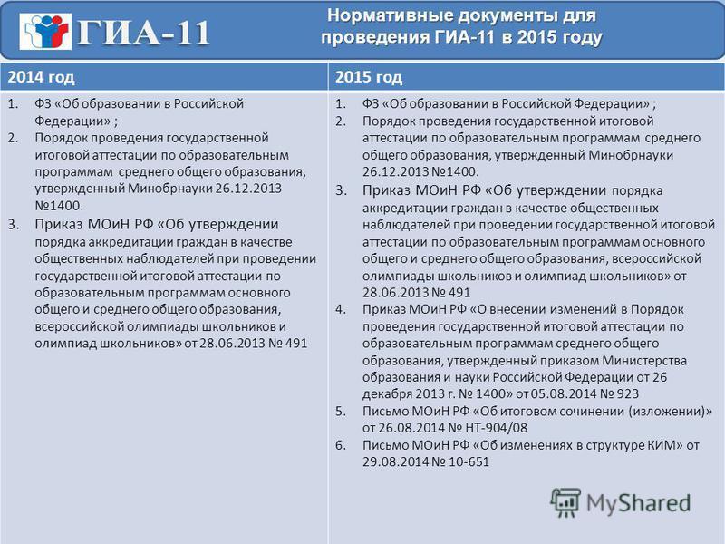 Нормативные документы для проведения ГИА-11 в 2015 году 2014 год 2015 год 1. ФЗ «Об образовании в Российской Федерации» ; 2. Порядок проведения государственной итоговой аттестации по образовательным программам среднего общего образования, утвержденны