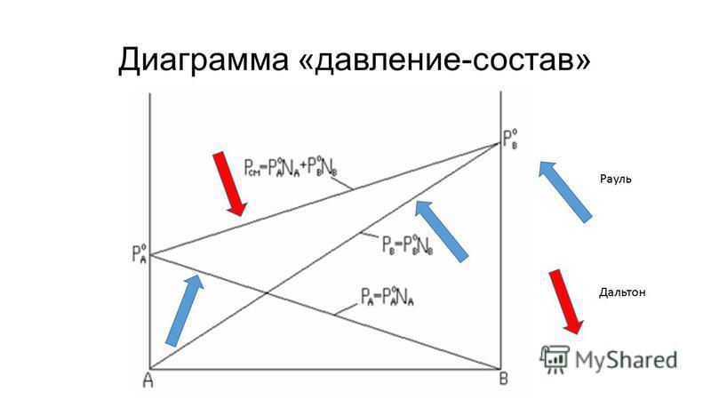 Диаграмма «давление-состав» Рауль Дальтон