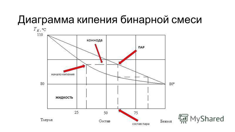 Диаграмма кипения бинарной смеси коннода начало кипения ПАР состав пара ЖИДКОСТЬ