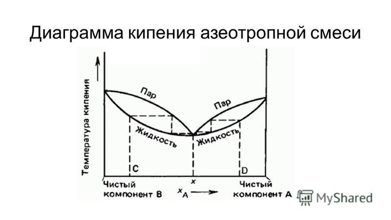Диаграмма кипения азеотропной смеси