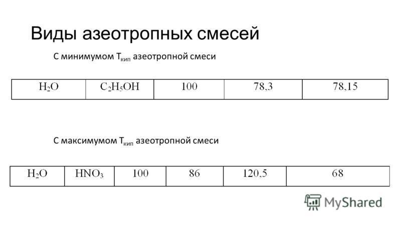 Виды азеотропных смесей С минимумом Т кип азеотропной смеси С максимумом Т кип азеотропной смеси