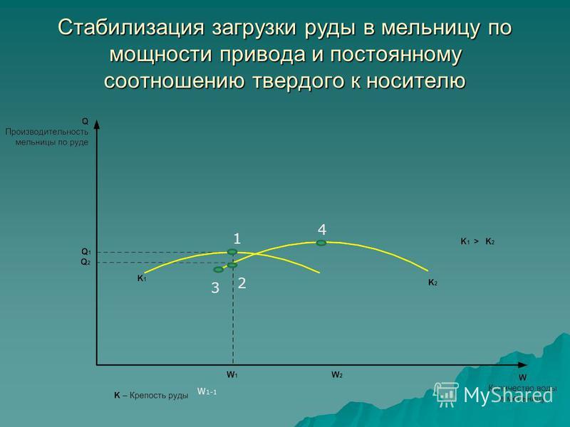 Стабилизация загрузки руды в мельницу по мощности привода и постоянному соотношению твердого к носителю W 1-1 1 2 3 4
