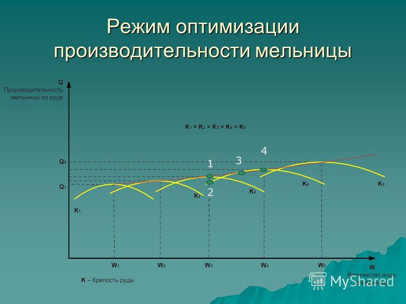 Режим оптимизации производительности мельницы 4 3 2 1